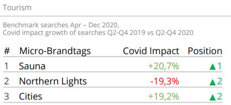 Finland search engine data